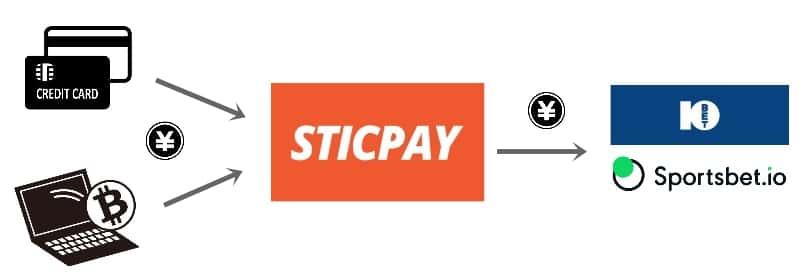 STICPAYの入金の流れを示したイラスト