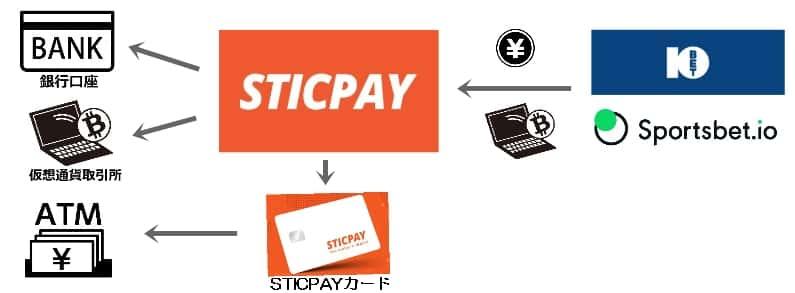 STICPAYの出金の流れを示したイラスト