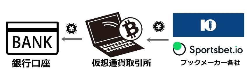 ビットコインなどの仮想通貨出金の流れを示したイラスト