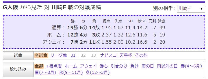 ファンタジーサッカー教室のG大阪と川崎Fの対戦成績の画面