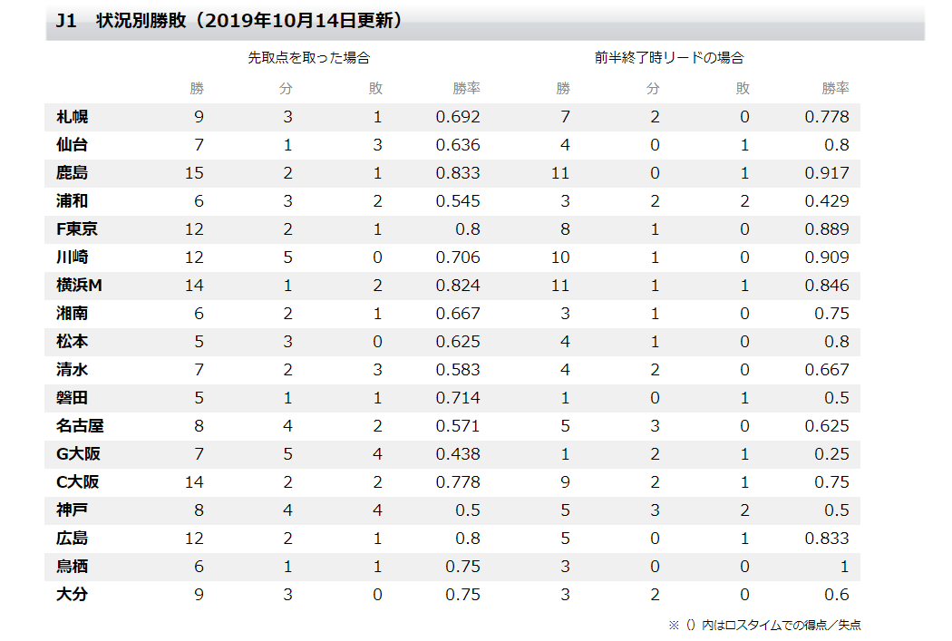 toto oneのJ1状況別勝敗データのスクリーンショット