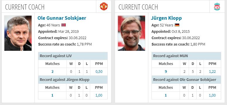 Manchester UnitedとLiverpool FCの監督の対戦成績