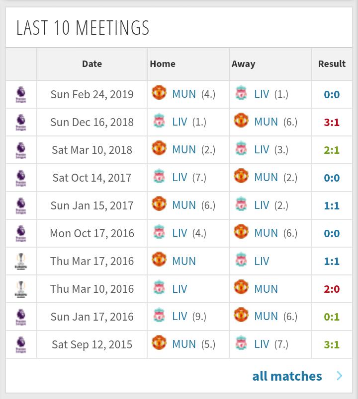Manchester UnitedとLiverpool FCの直近10試合の対戦スコア(モバイル)