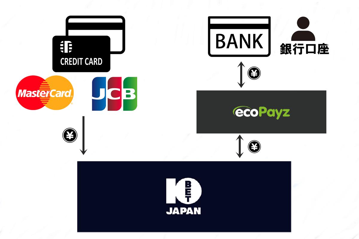10Bet Japan利用時の入出金イメージの図解画像